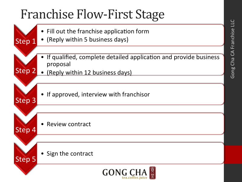 Franchise Flow-First Stage
