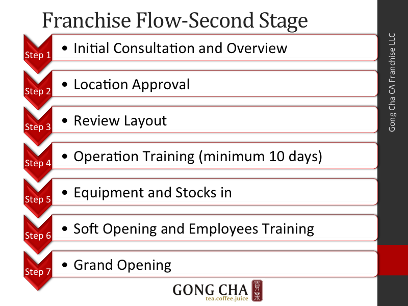 Franchise Flow-Second Stage